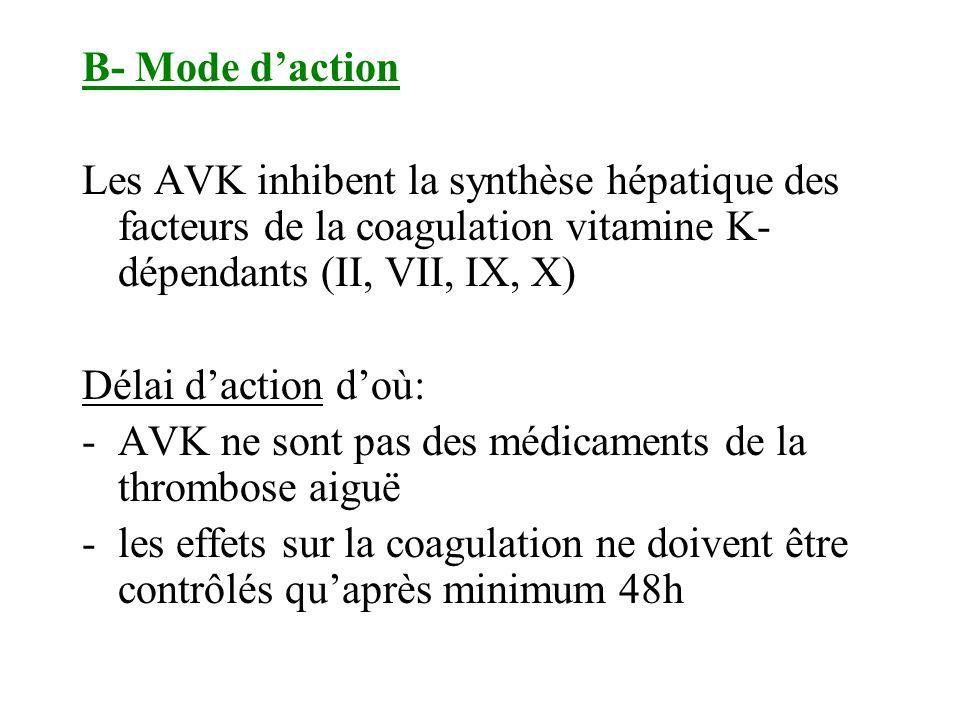 B- Mode daction Les AVK inhibent la synthèse hépatique des facteurs de la coagulation vitamine K- dépendants (II, VII, IX, X) Délai daction doù: -AVK