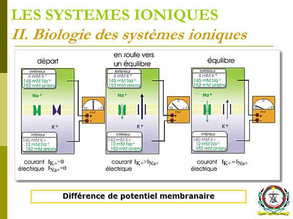 LES SYSTEMES IONIQUES II. Biologie des systèmes ioniques Différence de potentiel membranaire