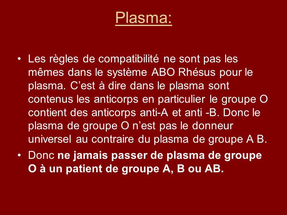 Plasma: Les règles de compatibilité ne sont pas les mêmes dans le système ABO Rhésus pour le plasma. Cest à dire dans le plasma sont contenus les anti