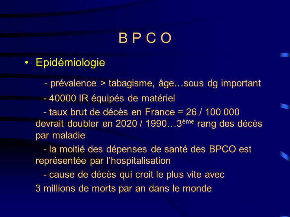 B P C O Epidémiologie - prévalence > tabagisme, âge…sous dg important - 40000 IR équipés de matériel - taux brut de décès en France = 26 / 100 000 devrait doubler en 2020 / 1990…3 ème rang des décès par maladie - la moitié des dépenses de santé des BPCO est représentée par lhospitalisation - cause de décès qui croit le plus vite avec 3 millions de morts par an dans le monde