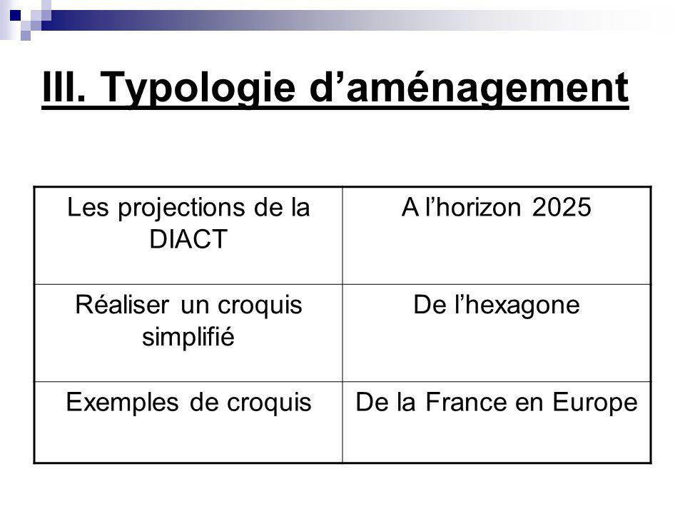 III. Typologie daménagement Les projections de la DIACT A lhorizon 2025 Réaliser un croquis simplifié De lhexagone Exemples de croquisDe la France en