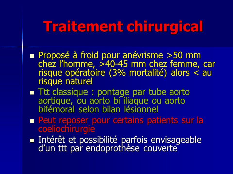 Traitement chirurgical Proposé à froid pour anévrisme >50 mm chez lhomme, >40-45 mm chez femme, car risque opératoire (3% mortalité) alors 50 mm chez lhomme, >40-45 mm chez femme, car risque opératoire (3% mortalité) alors < au risque naturel Ttt classique : pontage par tube aorto aortique, ou aorto bi iliaque ou aorto bifémoral selon bilan lésionnel Ttt classique : pontage par tube aorto aortique, ou aorto bi iliaque ou aorto bifémoral selon bilan lésionnel Peut reposer pour certains patients sur la coeliochirurgie Peut reposer pour certains patients sur la coeliochirurgie Intérêt et possibilité parfois envisageable dun ttt par endoprothèse couverte Intérêt et possibilité parfois envisageable dun ttt par endoprothèse couverte