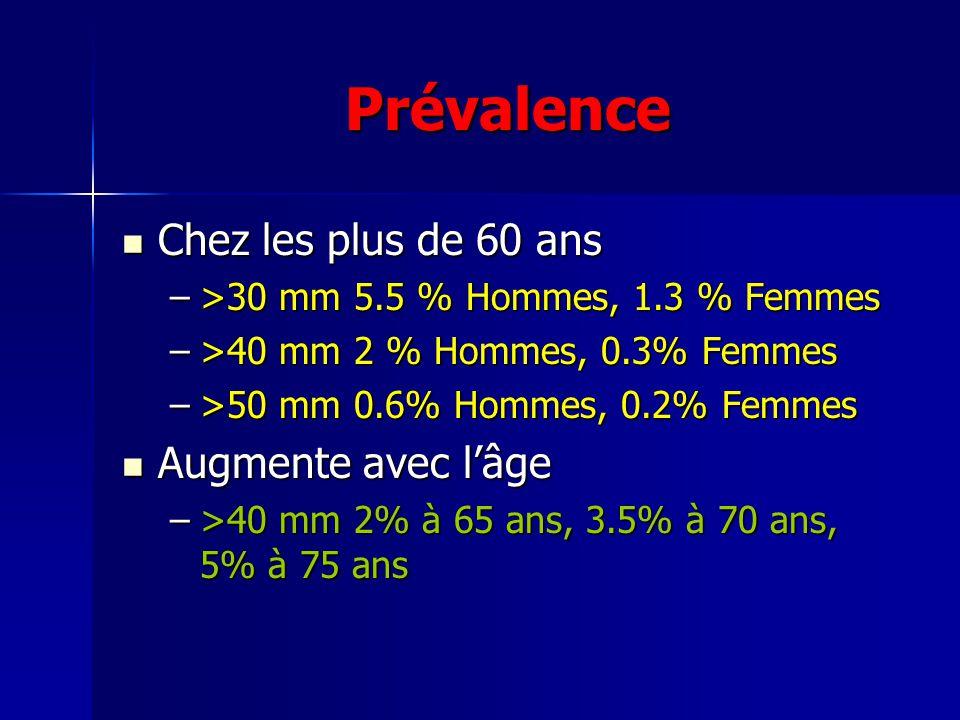 Prévalence Chez les plus de 60 ans Chez les plus de 60 ans –>30 mm 5.5 % Hommes, 1.3 % Femmes –>40 mm 2 % Hommes, 0.3% Femmes –>50 mm 0.6% Hommes, 0.2% Femmes Augmente avec lâge Augmente avec lâge –>40 mm 2% à 65 ans, 3.5% à 70 ans, 5% à 75 ans