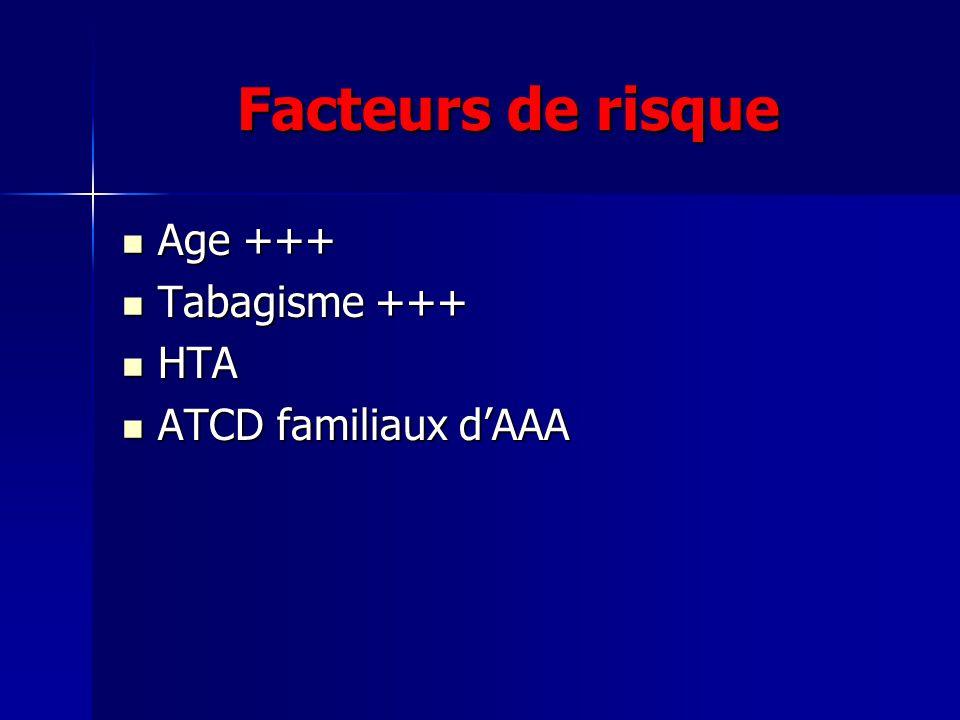 Facteurs de risque Age +++ Age +++ Tabagisme +++ Tabagisme +++ HTA HTA ATCD familiaux dAAA ATCD familiaux dAAA