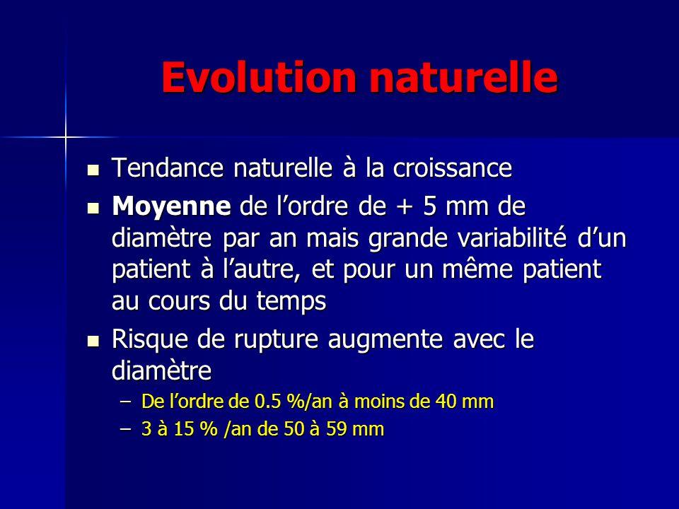 Evolution naturelle Tendance naturelle à la croissance Tendance naturelle à la croissance Moyenne de lordre de + 5 mm de diamètre par an mais grande variabilité dun patient à lautre, et pour un même patient au cours du temps Moyenne de lordre de + 5 mm de diamètre par an mais grande variabilité dun patient à lautre, et pour un même patient au cours du temps Risque de rupture augmente avec le diamètre Risque de rupture augmente avec le diamètre –De lordre de 0.5 %/an à moins de 40 mm –3 à 15 % /an de 50 à 59 mm