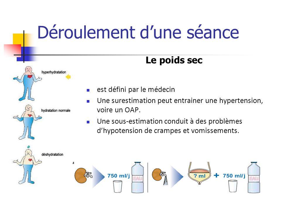 Déroulement dune séance est défini par le médecin Une surestimation peut entrainer une hypertension, voire un OAP. Une sous-estimation conduit à des p