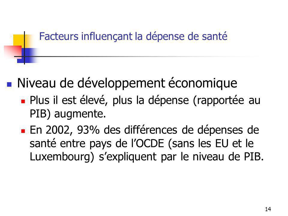 14 Facteurs influençant la dépense de santé Niveau de développement économique Plus il est élevé, plus la dépense (rapportée au PIB) augmente.