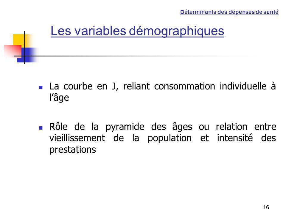 16 Les variables démographiques La courbe en J, reliant consommation individuelle à lâge Rôle de la pyramide des âges ou relation entre vieillissement de la population et intensité des prestations Déterminants des dépenses de santé