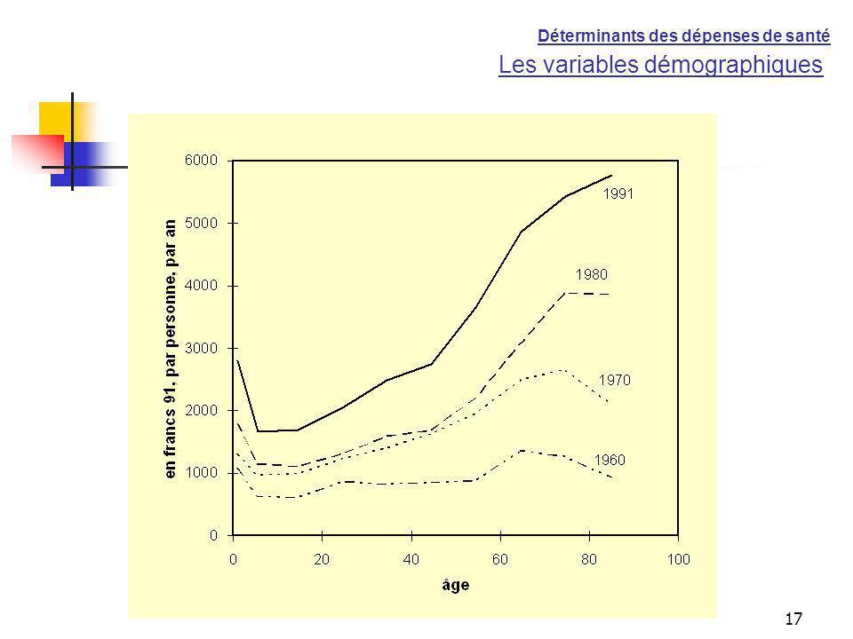 17 Les variables démographiques Déterminants des dépenses de santé