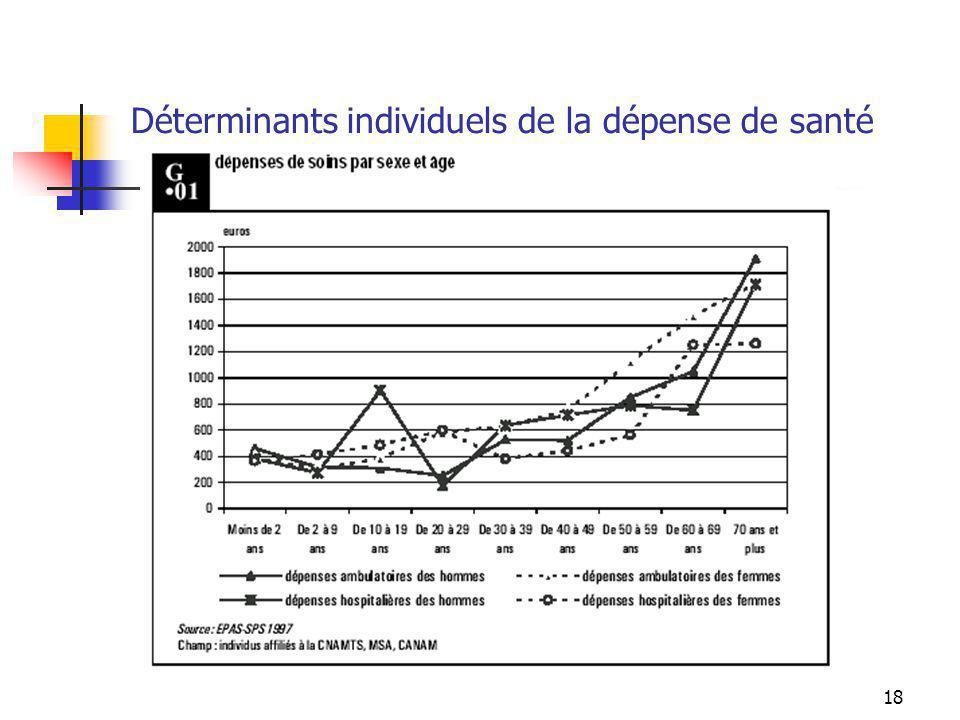18 Déterminants individuels de la dépense de santé