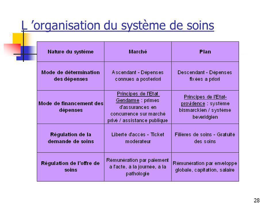 28 L organisation du système de soins