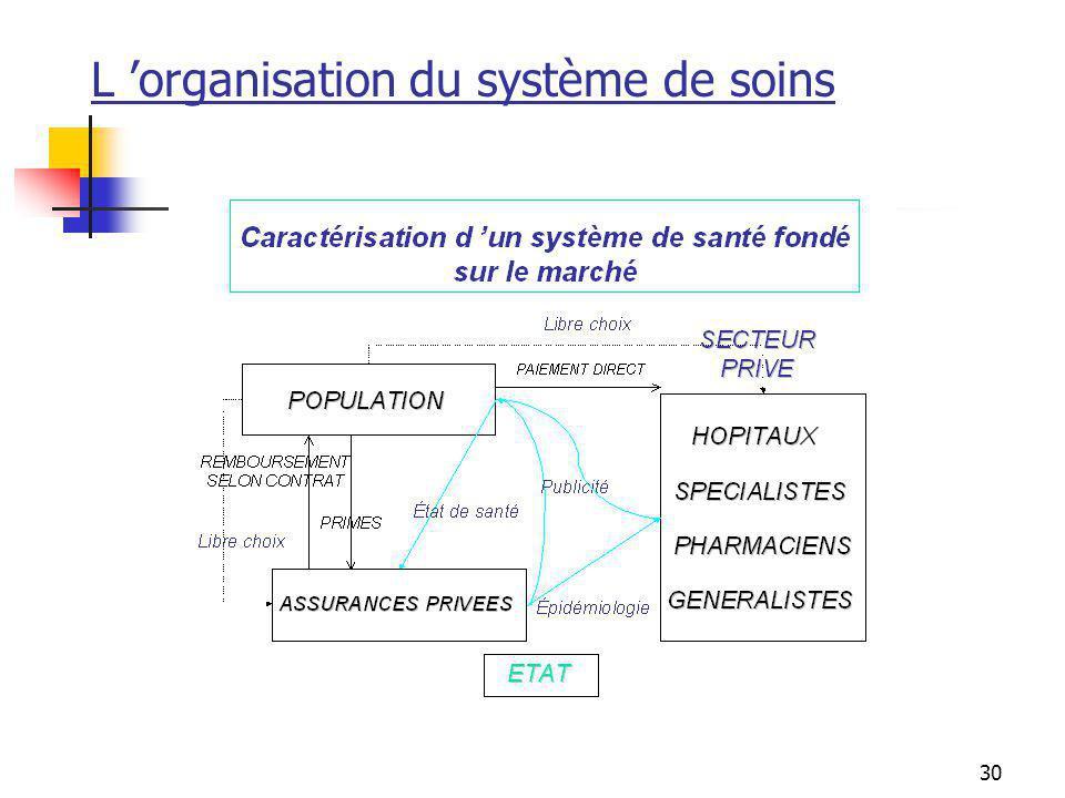 30 L organisation du système de soins