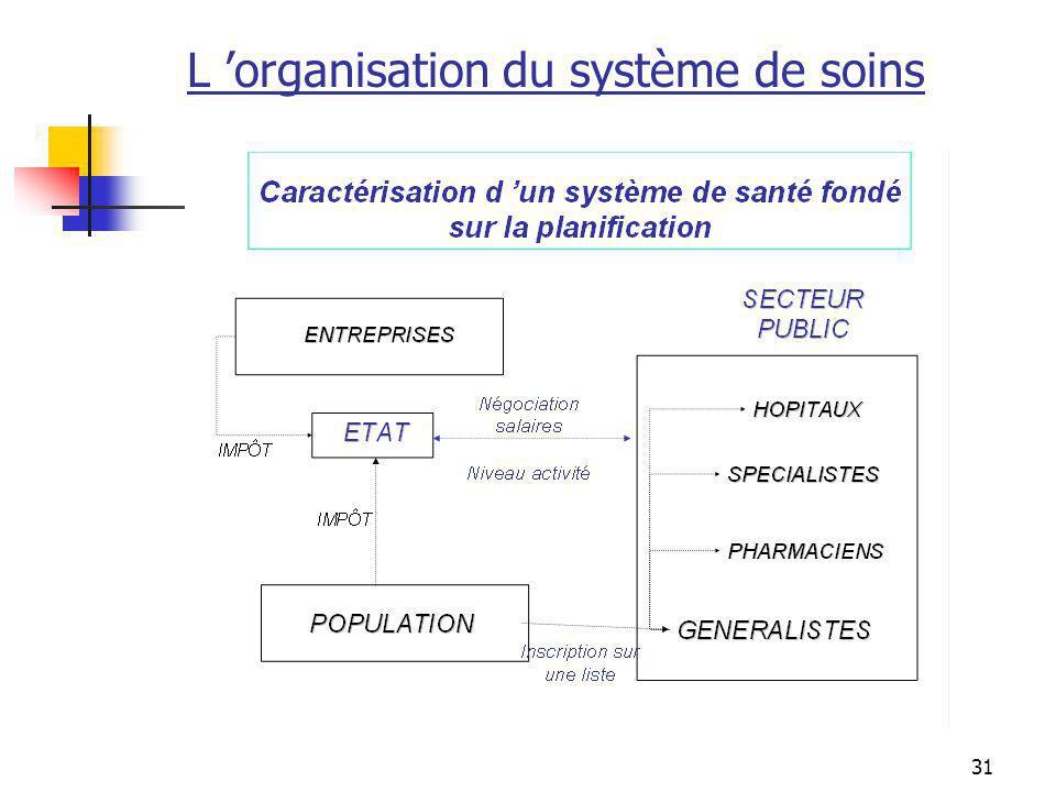 31 L organisation du système de soins