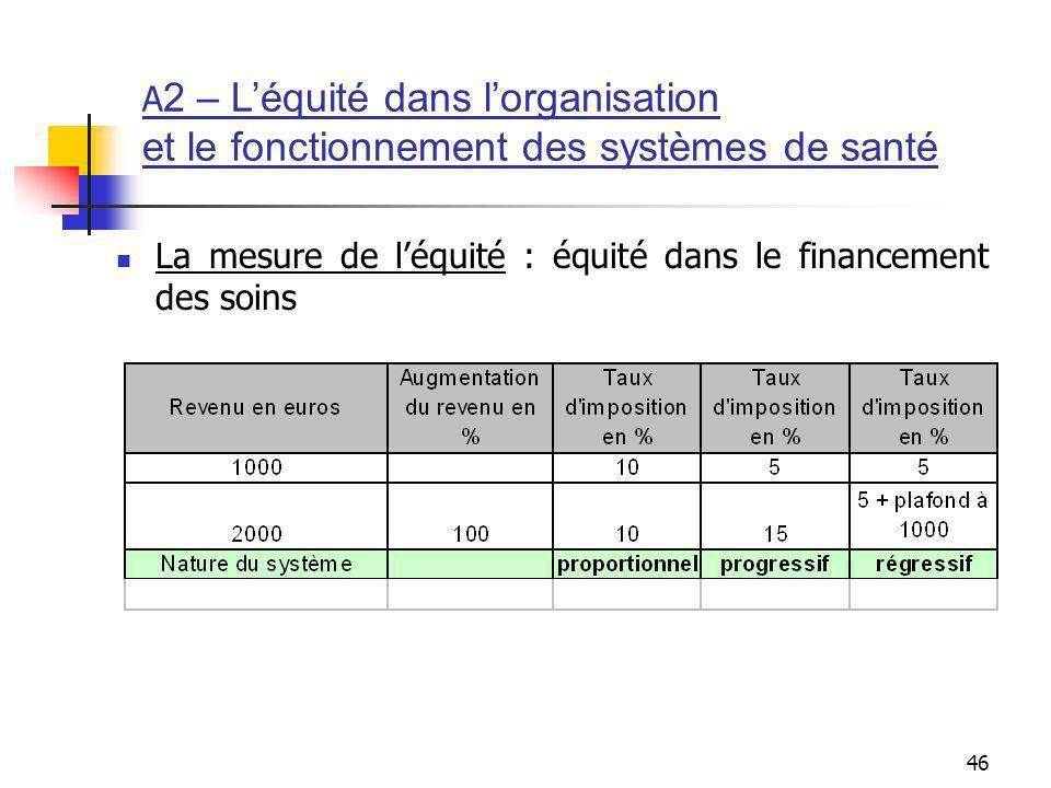 46 La mesure de léquité : équité dans le financement des soins A 2 – Léquité dans lorganisation et le fonctionnement des systèmes de santé