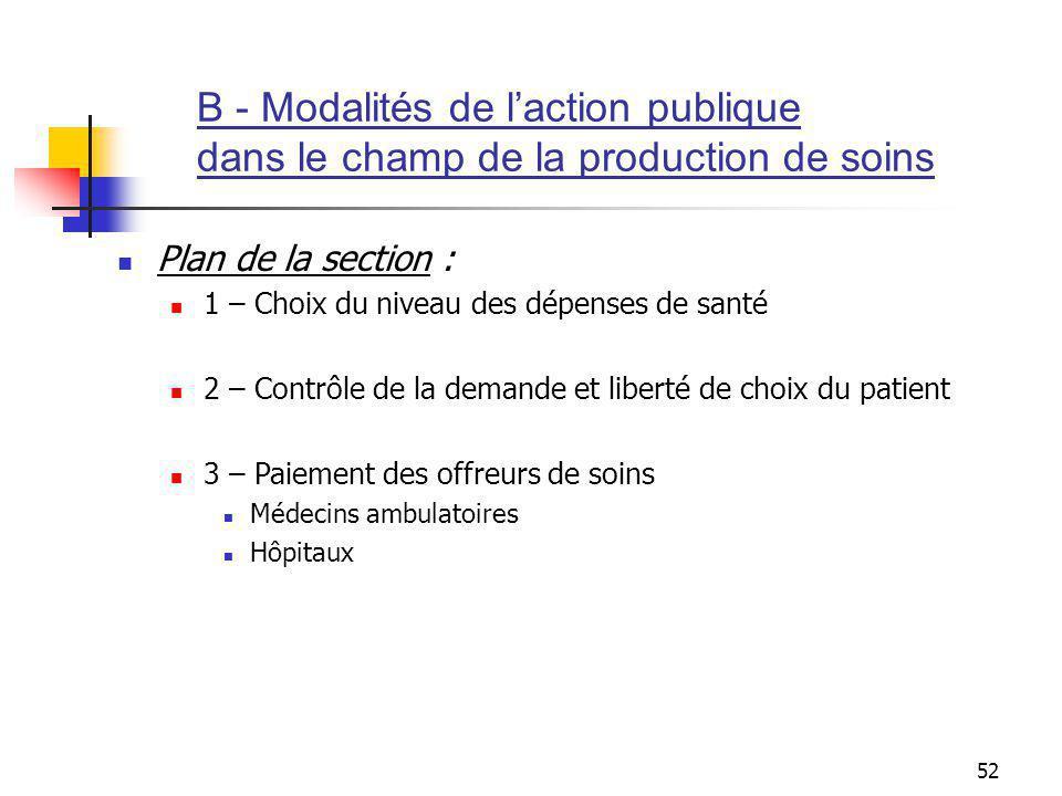 52 Plan de la section : 1 – Choix du niveau des dépenses de santé 2 – Contrôle de la demande et liberté de choix du patient 3 – Paiement des offreurs de soins Médecins ambulatoires Hôpitaux B - Modalités de laction publique dans le champ de la production de soins