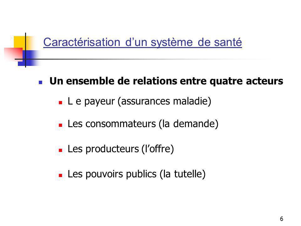 6 L e payeur (assurances maladie) Les consommateurs (la demande) Les producteurs (loffre) Les pouvoirs publics (la tutelle) Un ensemble de relations entre quatre acteurs Caractérisation dun système de santé