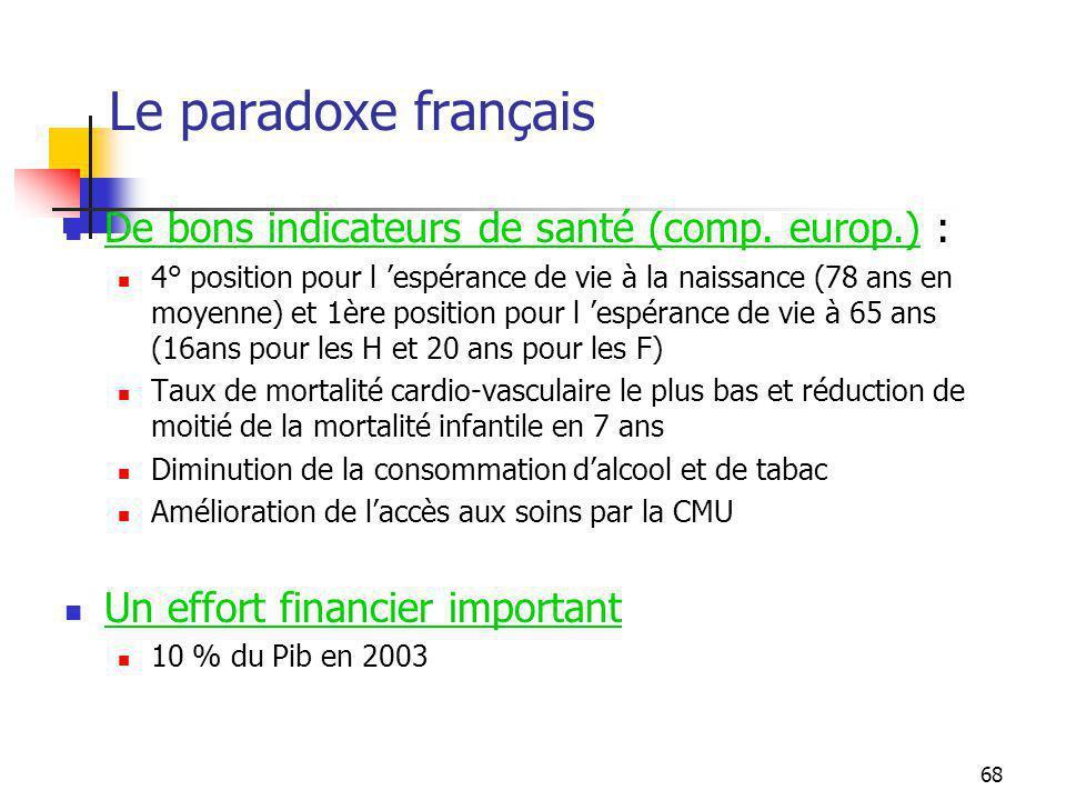 68 Le paradoxe français De bons indicateurs de santé (comp.