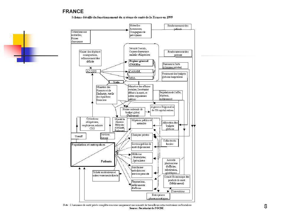 69 MAIS La mortalité prématurée est forte en France Les inégalités de santé sont marquées entre sexes : l écart d espérance de vie entre femmes et hommes est de 7,5 ans catégories sociales : pour les hommes, l espérance de vie à 35 ans est de 38 pour un ouvrier non qualifié et de 44,5 ans pour les cadres régions : Espérance de vie à la naissance = 71 ans dans le NPC et 76 ans en MP.