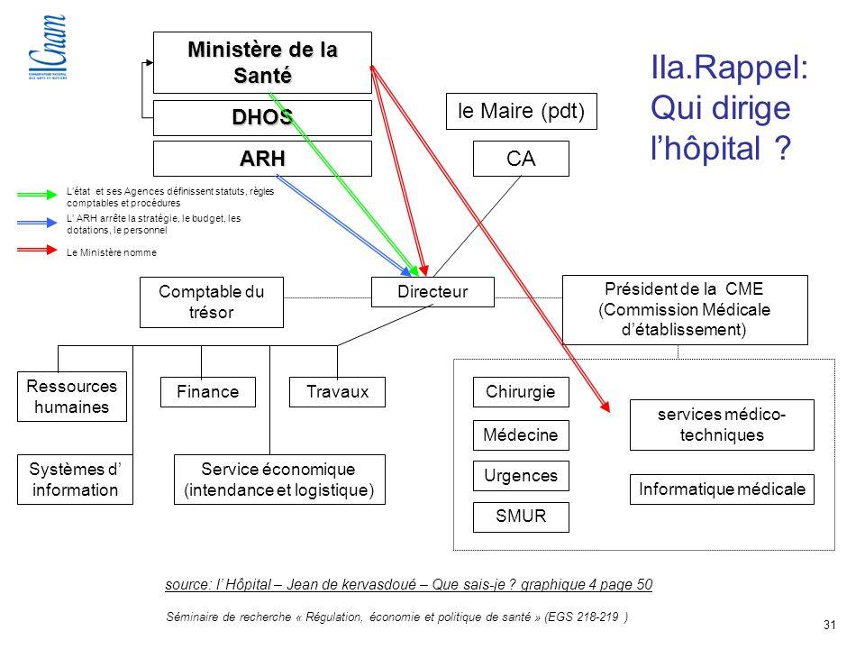 31 Séminaire de recherche « Régulation, économie et politique de santé » (EGS 218-219 ) IIa.Rappel: Qui dirige lhôpital ? Ministère de la Santé ARH DH