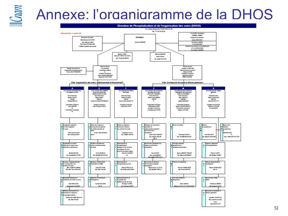 52 Séminaire de recherche « Régulation, économie et politique de santé » (EGS 218-219 ) Annexe: lorganigramme de la DHOS