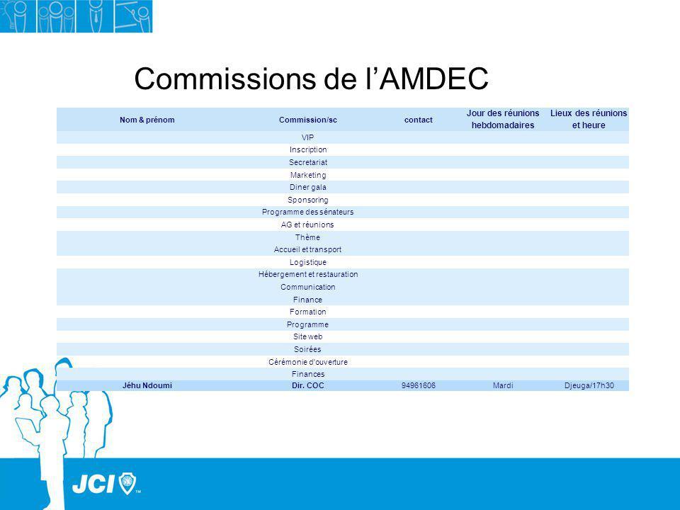 Commissions de lAMDEC Nom & prénomCommission/sccontact Jour des réunions hebdomadaires Lieux des réunions et heure VIP Inscription Secretariat Marketi