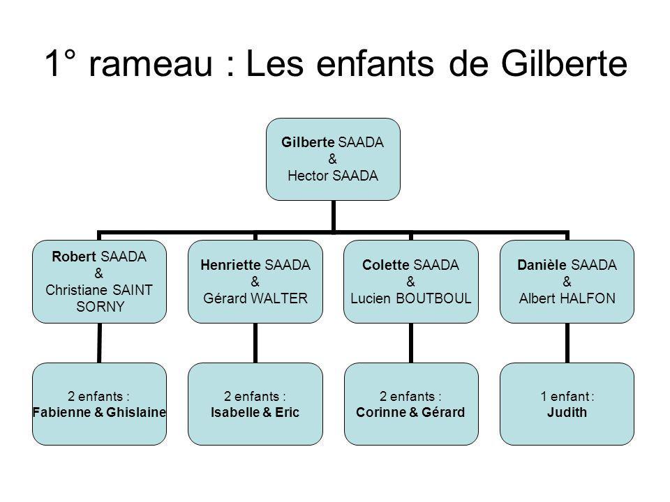 3° rameau : Les petits enfants de René René & Simone ENRIQUEZ Philip ENRIQUEZ & Laurence BOUZANQUET EdouardEline Jacques ENRIQUEZ & Sylvie VENRIES TheoLucas