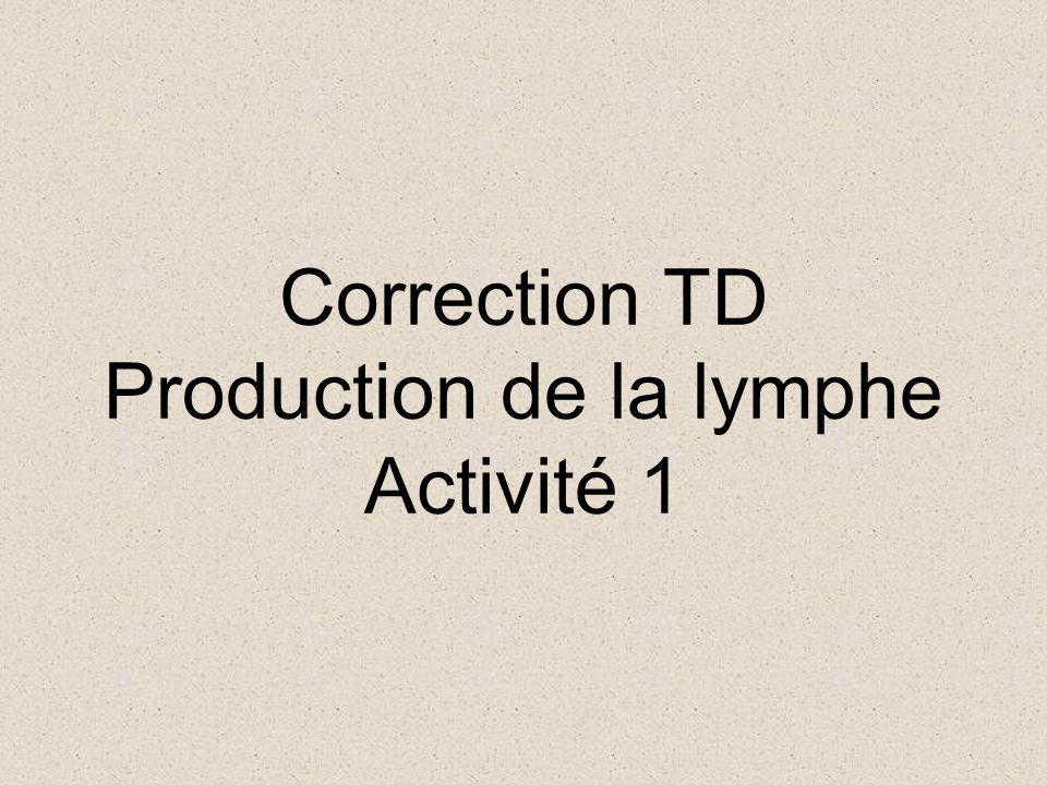 Correction TD Production de la lymphe Activité 1