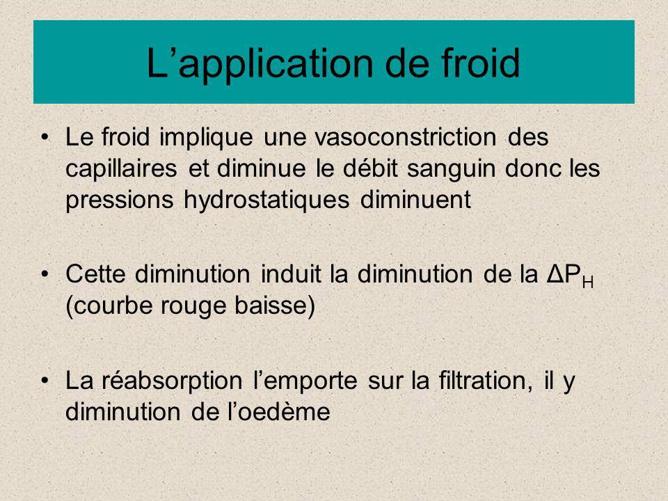 Lapplication de froid Le froid implique une vasoconstriction des capillaires et diminue le débit sanguin donc les pressions hydrostatiques diminuent Cette diminution induit la diminution de la ΔP H (courbe rouge baisse) La réabsorption lemporte sur la filtration, il y diminution de loedème