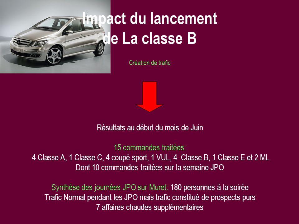 Création de trafic Résultats au début du mois de Juin 15 commandes traitées: 4 Classe A, 1 Classe C, 4 coupé sport, 1 VUL, 4 Classe B, 1 Classe E et 2