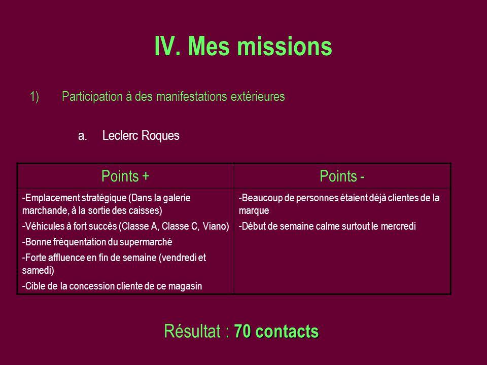IV. Mes missions 1)Participation à des manifestations extérieures a.Leclerc Roques Points +Points - -Emplacement stratégique (Dans la galerie marchand