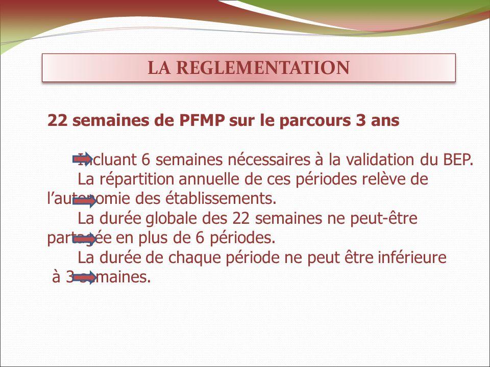 LA REGLEMENTATION 22 semaines de PFMP sur le parcours 3 ans Incluant 6 semaines nécessaires à la validation du BEP.