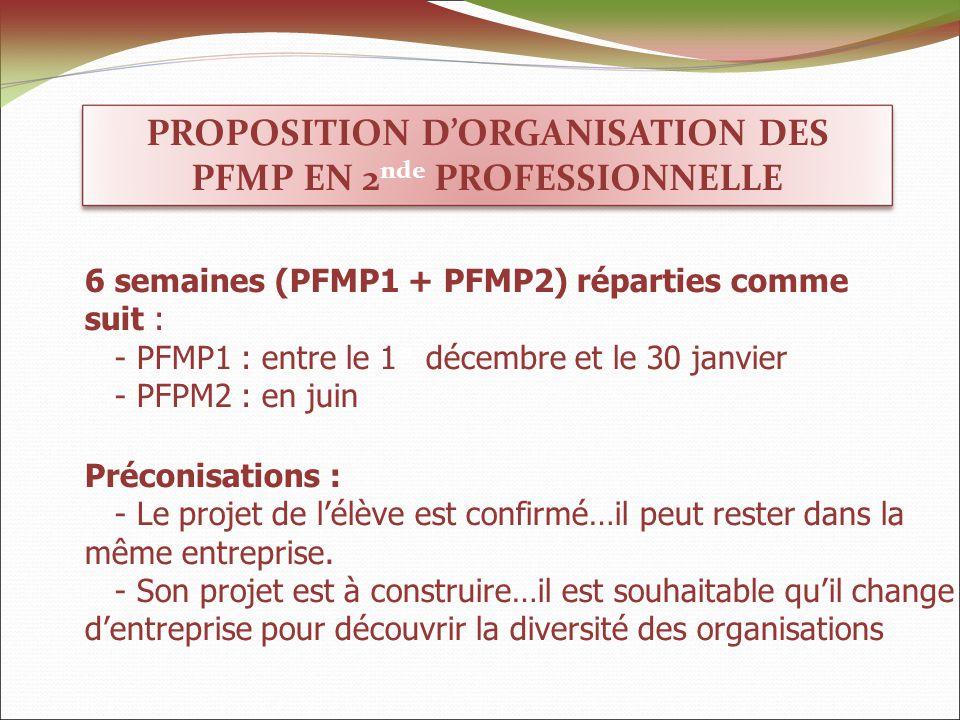 PROPOSITION DORGANISATION DES PFMP EN 2 nde PROFESSIONNELLE 6 semaines (PFMP1 + PFMP2) réparties comme suit : - PFMP1 : entre le 1 er décembre et le 30 janvier - PFPM2 : en juin Préconisations : - Le projet de lélève est confirmé…il peut rester dans la même entreprise.