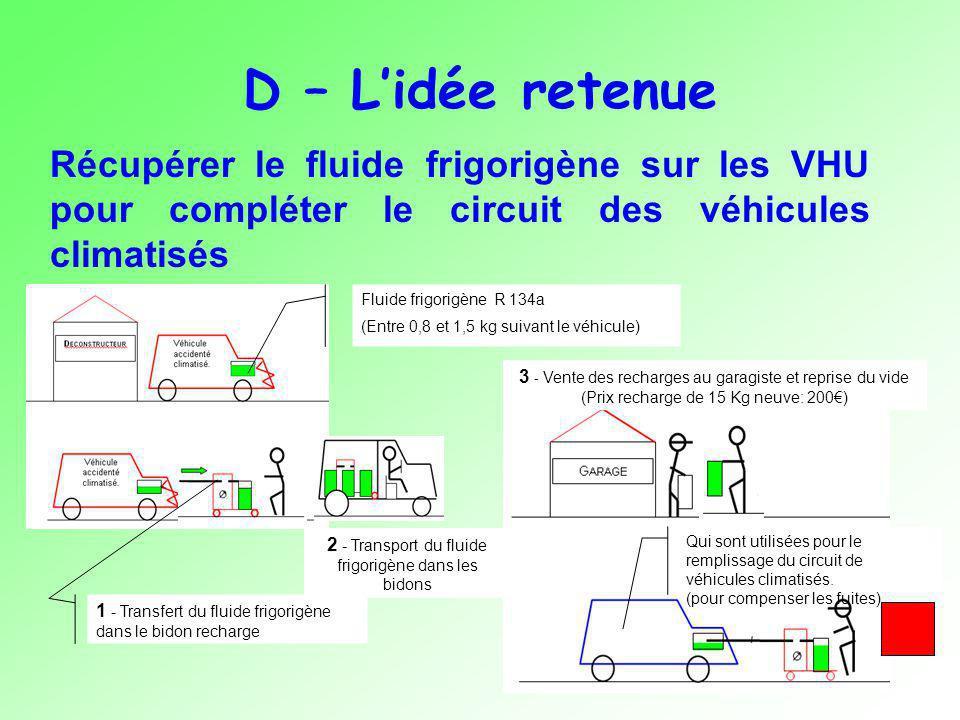 D – Lidée retenue Récupérer le fluide frigorigène sur les VHU pour compléter le circuit des véhicules climatisés 3 - Vente des recharges au garagiste