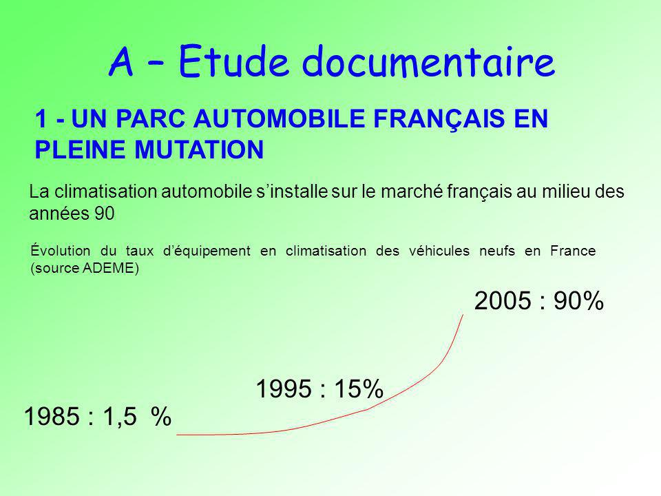 A – Etude documentaire 1 - UN PARC AUTOMOBILE FRANÇAIS EN PLEINE MUTATION Évolution du taux déquipement en climatisation des véhicules neufs en France