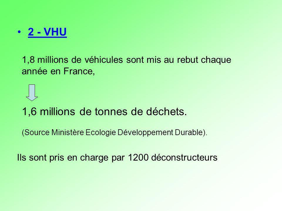 2 - VHU 1,8 millions de véhicules sont mis au rebut chaque année en France, Ils sont pris en charge par 1200 déconstructeurs 1,6 millions de tonnes de