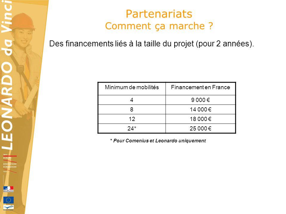 Partenariats Comment ça marche ? Des financements liés à la taille du projet (pour 2 années). Minimum de mobilitésFinancement en France 49 000 814 000