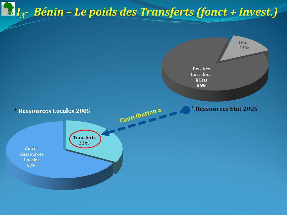 I 3 - Bénin – Le poids des Transferts (fonct + Invest.) * Ressources Etat 2005 * Ressources Locales 2005 Contribution à