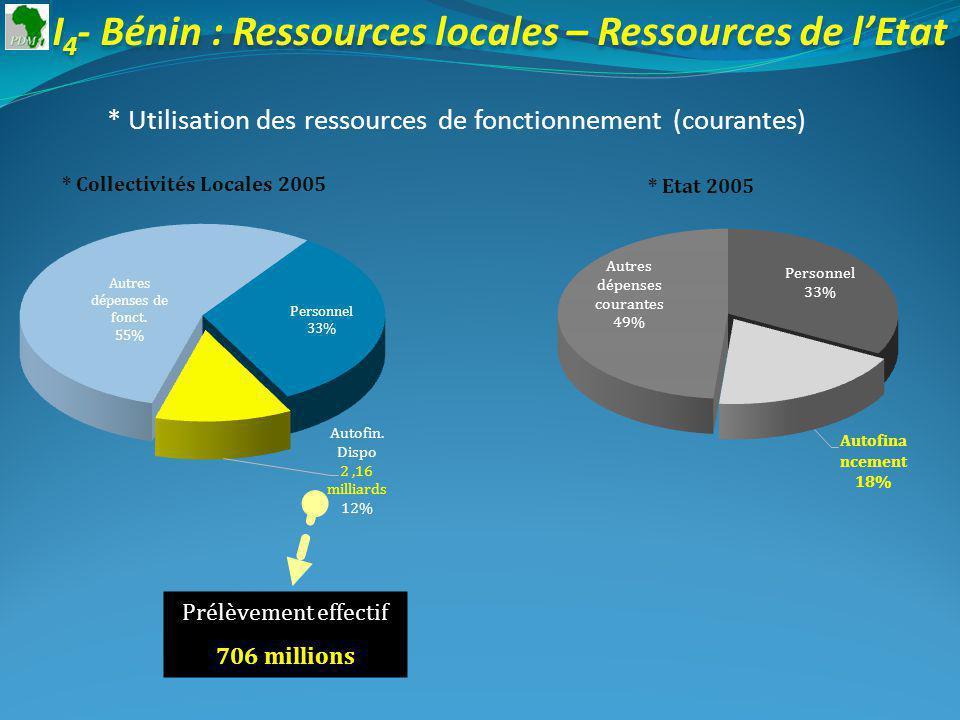 I 4 - Bénin : Ressources locales – Ressources de lEtat * Utilisation des ressources de fonctionnement (courantes) * Collectivités Locales 2005 Prélèvement effectif 706 millions * Etat 2005