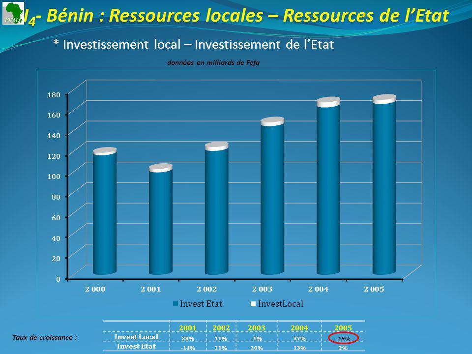 I 4 - Bénin : Ressources locales – Ressources de lEtat * Investissement local – Investissement de lEtat données en milliards de Fcfa 20012002200320042005 Invest Local 38%11%-1%37%-19% Invest Etat -14%21%20%13%2% Taux de croissance :