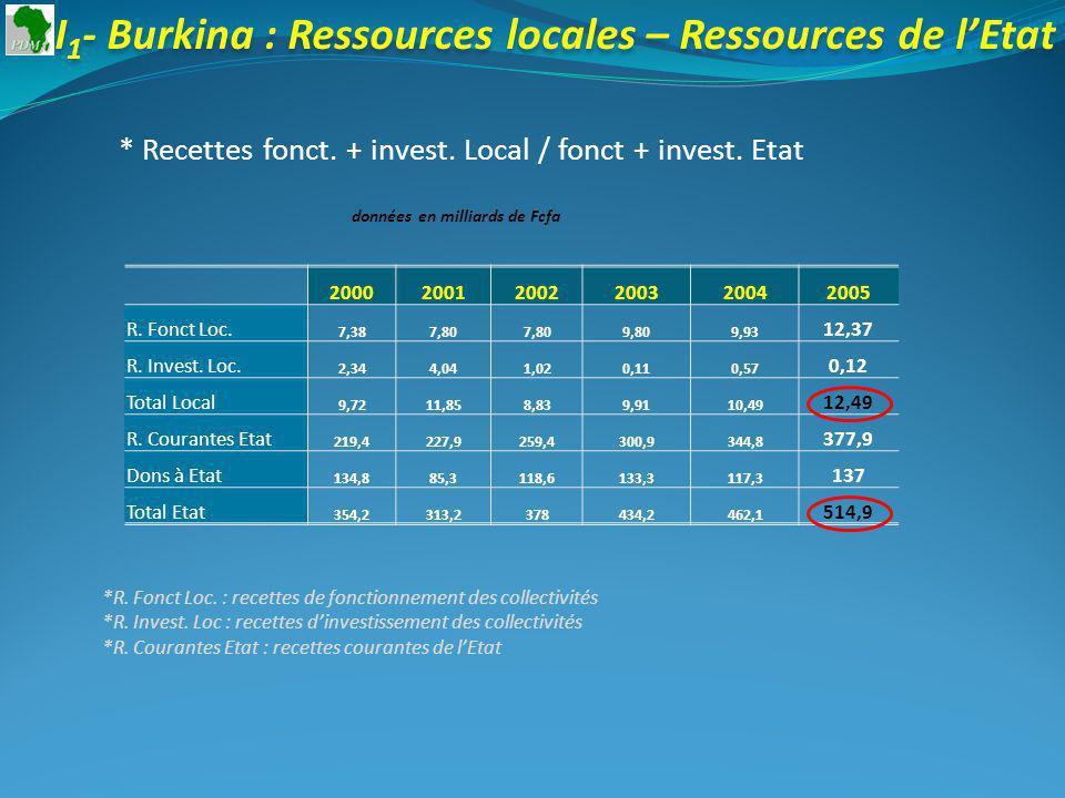 I 1 - Burkina : Ressources locales – Ressources de lEtat * Recettes fonct. + invest. Local / fonct + invest. Etat 200020012002200320042005 R. Fonct Lo