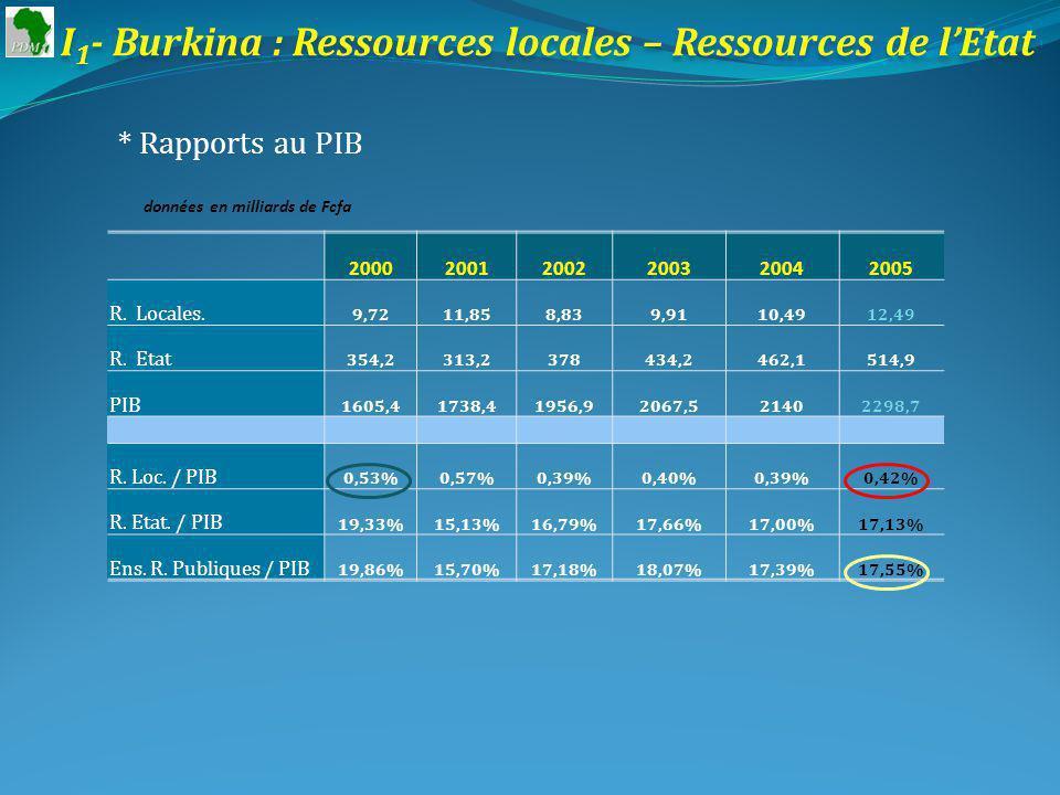 I 1 - Burkina : Ressources locales – Ressources de lEtat * Rapports au PIB données en milliards de Fcfa 200020012002200320042005 R.