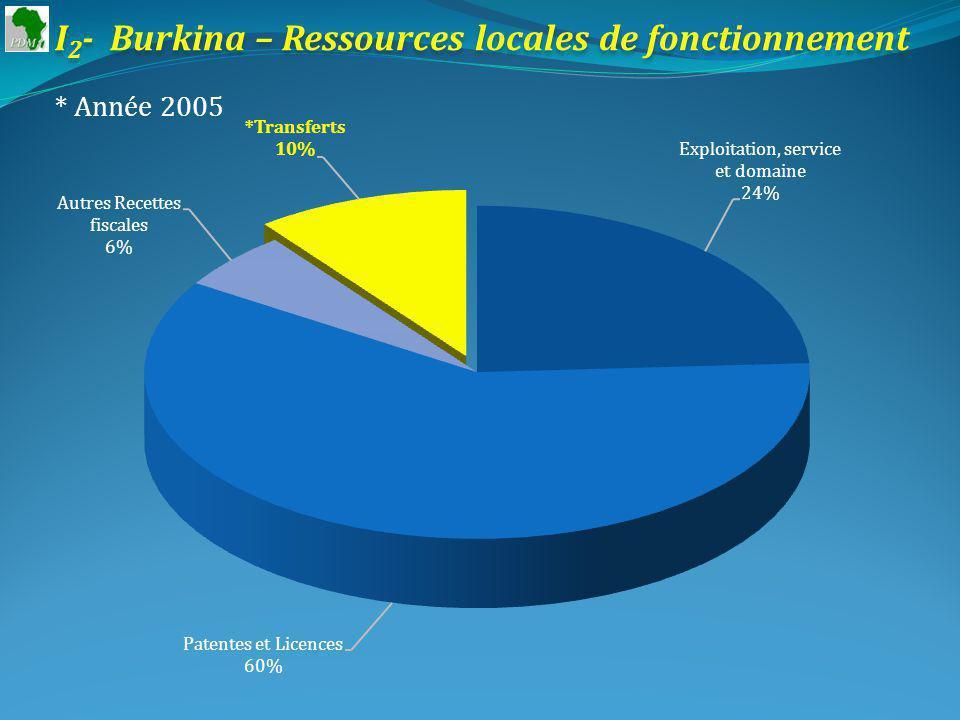 I 2 - Burkina – Ressources locales de fonctionnement * Année 2005