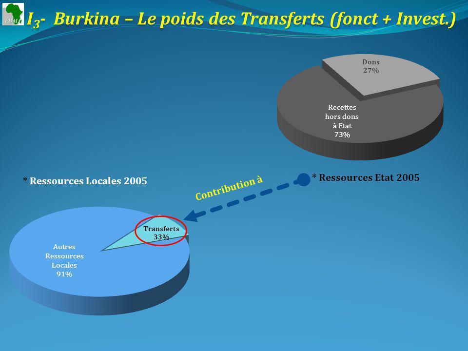 I 3 - Burkina – Le poids des Transferts (fonct + Invest.) * Ressources Etat 2005 * Ressources Locales 2005 Contribution à