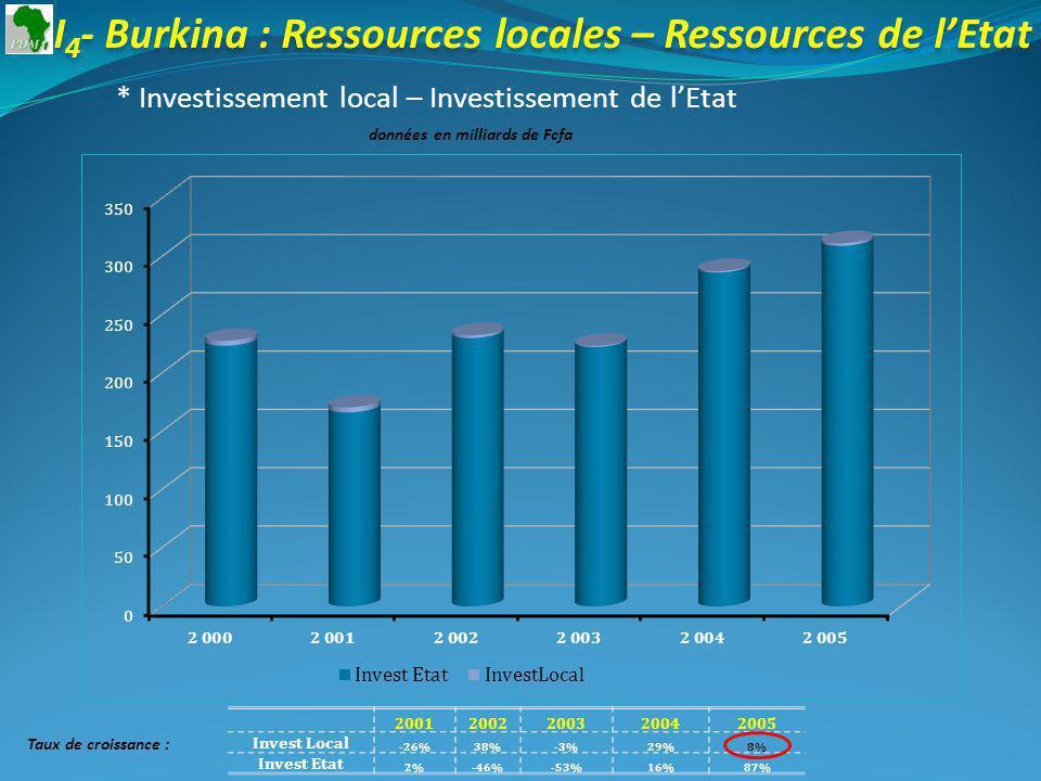 I 4 - Burkina : Ressources locales – Ressources de lEtat * Investissement local – Investissement de lEtat données en milliards de Fcfa 20012002200320042005 Invest Local -26%38%-3%29%8% Invest Etat 2%-46%-53%16%87% Taux de croissance :