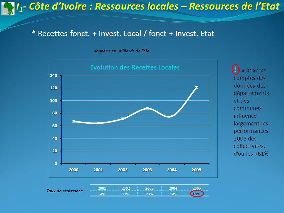 20012002200320042005 -4%11%23%-14%61% Taux de croissance : I 1 - Côte dIvoire : Ressources locales – Ressources de lEtat * Recettes fonct.