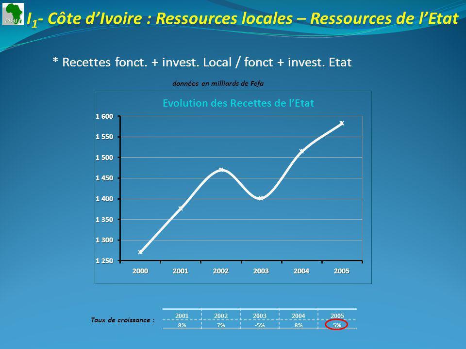20012002200320042005 8%7%-5%8%5% Taux de croissance : I 1 - Côte dIvoire : Ressources locales – Ressources de lEtat * Recettes fonct.