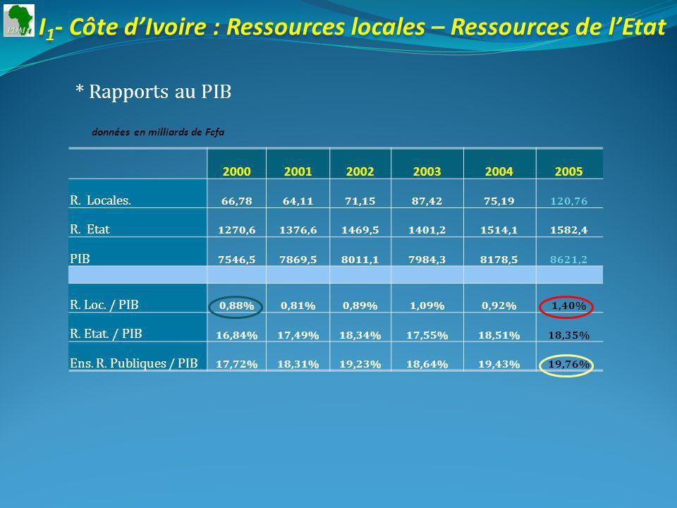 I 1 - Côte dIvoire : Ressources locales – Ressources de lEtat * Rapports au PIB données en milliards de Fcfa 200020012002200320042005 R.