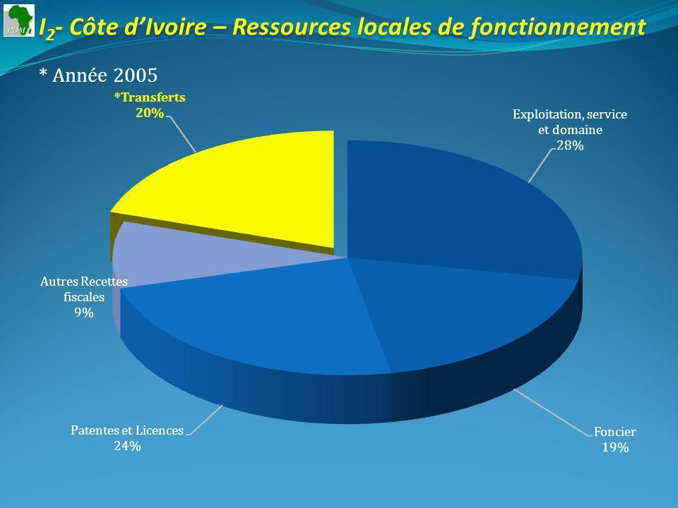 I 2 - Côte dIvoire – Ressources locales de fonctionnement * Année 2005