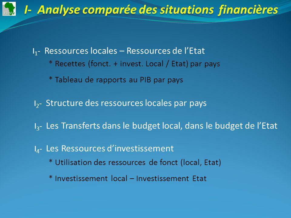20012002200320042005 13%9%20%2%7% Taux de croissance : I 1 - Mali : Ressources locales – Ressources de lEtat * Recettes fonct.