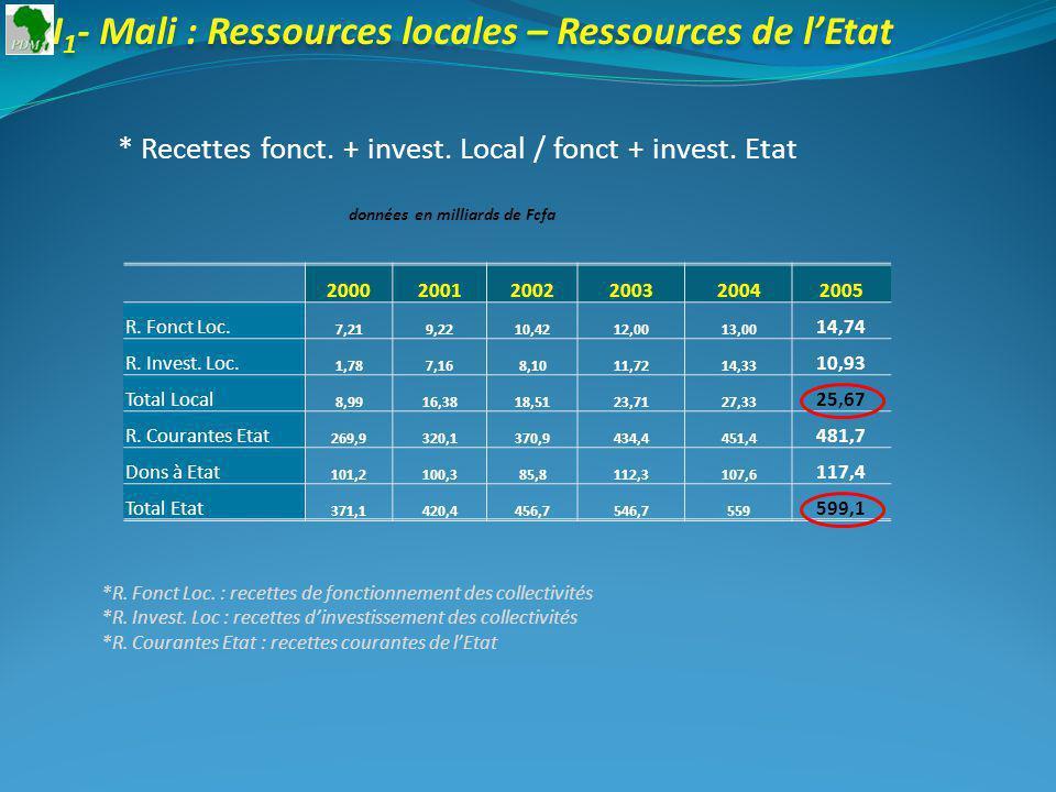 I 1 - Mali : Ressources locales – Ressources de lEtat * Recettes fonct. + invest. Local / fonct + invest. Etat 200020012002200320042005 R. Fonct Loc.